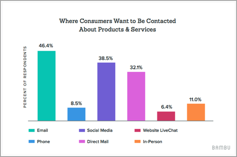 Where-consumers-want-to-be-contacted-about-profucts-and-services-for-enhance-social-media
